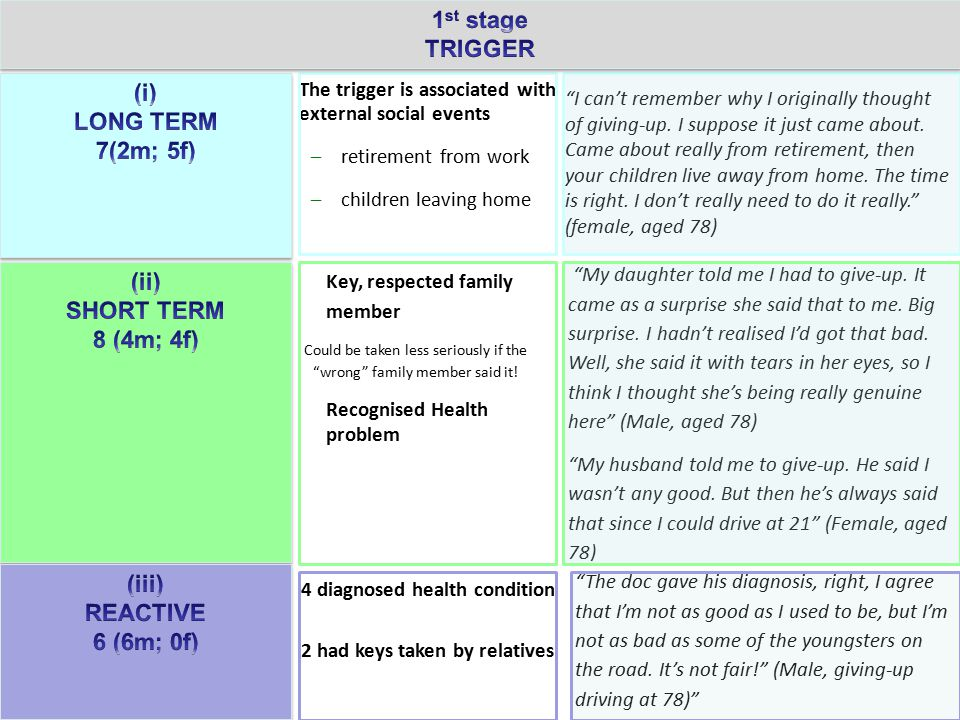 """17 The trigger is associated with external social events –retirement from work –children leaving home """"I can't remember why I originally thought of gi"""