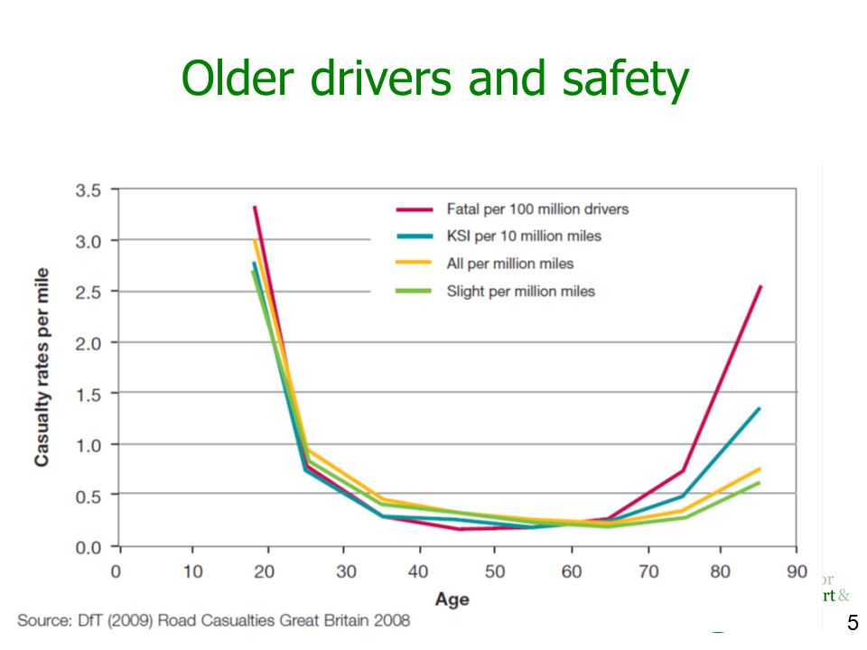 5 Older drivers and safety