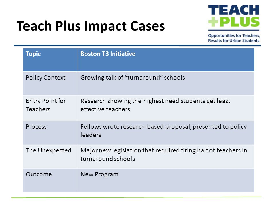 Teach Plus Impact Cases TopicBoston T3 Initiative Policy ContextGrowing talk of turnaround schools Entry Point for Teachers Research showing the highest need students get least effective teachers ProcessFellows wrote research-based proposal, presented to policy leaders The UnexpectedMajor new legislation that required firing half of teachers in turnaround schools OutcomeNew Program