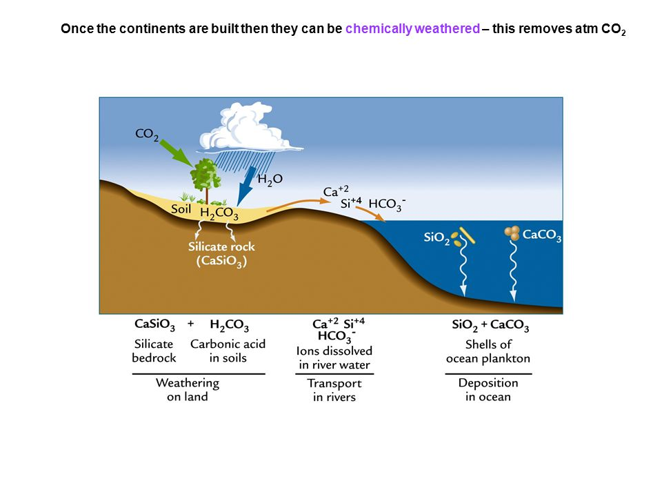Once the continents are built then they can be chemically weathered – this removes atm CO 2