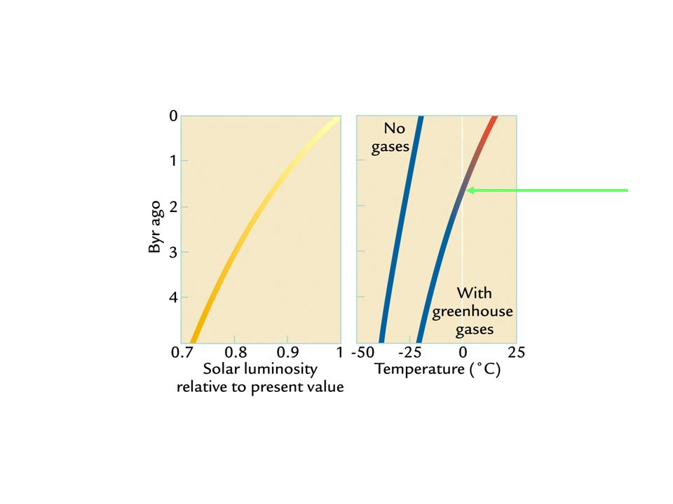 So volcanic outgassing was the main input of CO 2 in early Earth and chemical weathering was the main drawdown of atm CO 2.