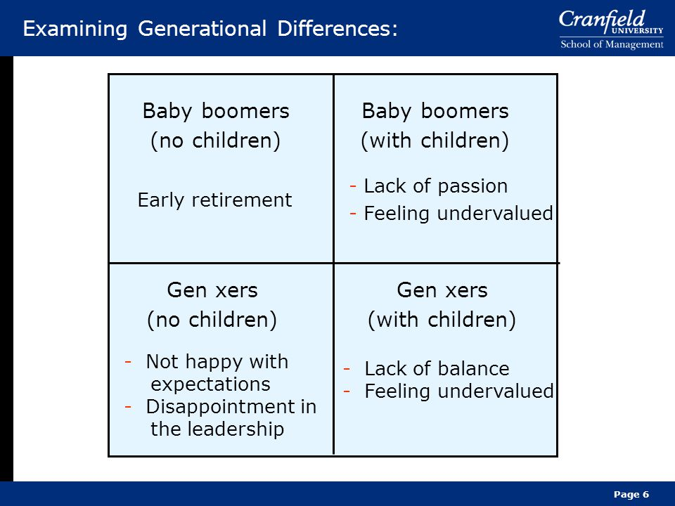 Page 6 Examining Generational Differences: Baby boomers (no children) Early retirement Baby boomers (with children) - Lack of passion - Feeling undervalued Gen xers (no children) - Not happy with expectations - Disappointment in the leadership Gen xers (with children) - Lack of balance - Feeling undervalued