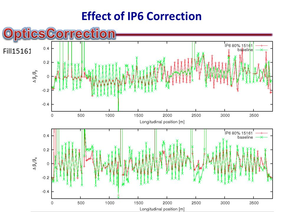 Effect of IP6 Correction Fill15161