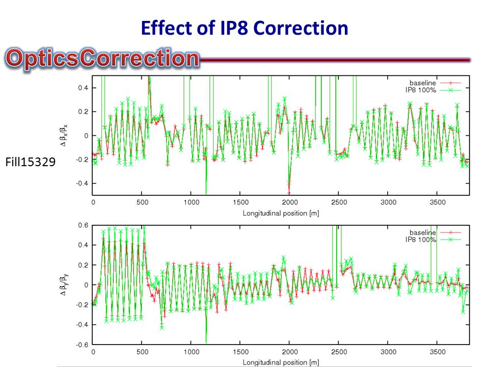 Effect of IP8 Correction Fill15329