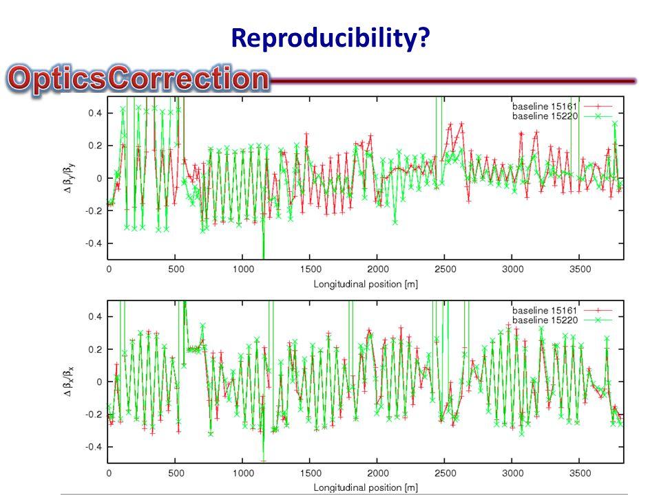 Reproducibility?