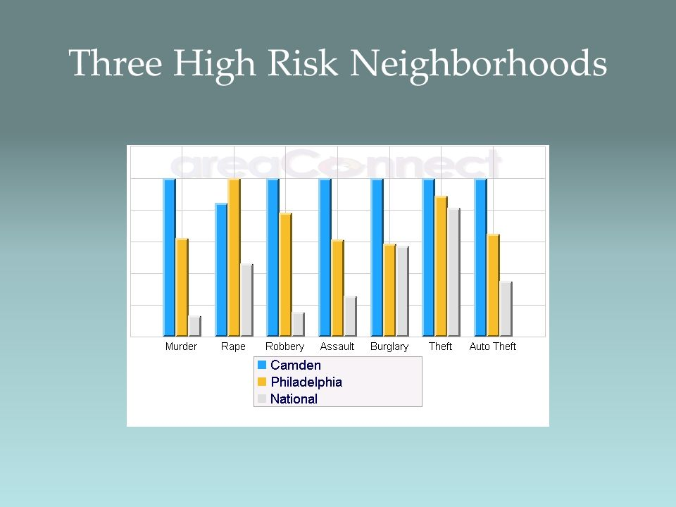 Three High Risk Neighborhoods