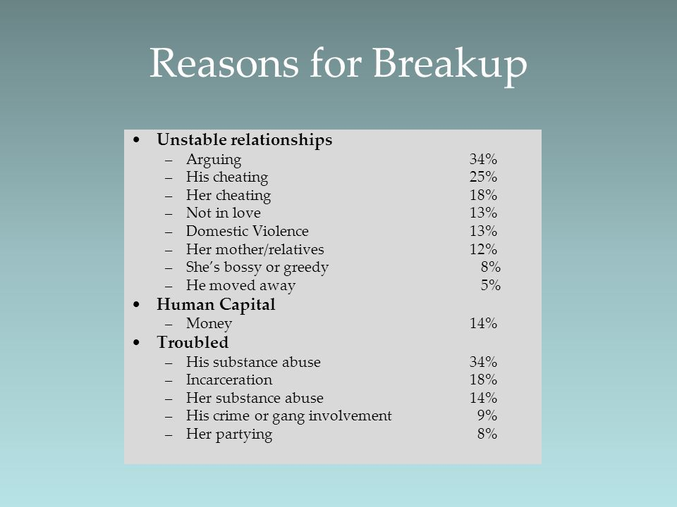 Reasons for Breakup Unstable relationships –Arguing34% –His cheating25% –Her cheating 18% –Not in love 13% –Domestic Violence13% –Her mother/relatives
