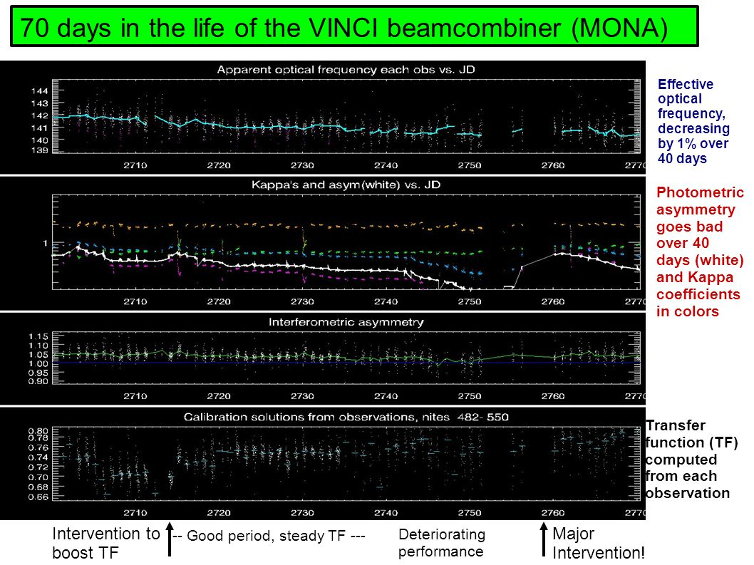 70 days in the life of the VINCI beamcombiner (MONA) -- Good period, steady TF --- Deteriorating performance Major Intervention.