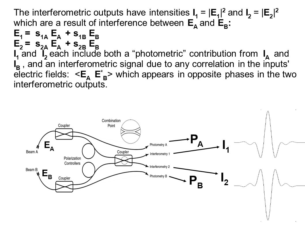 The interferometric outputs have intensities I 1 = |E 1 | 2 and I 2 = |E 2 | 2 which are a result of interference between E A and E B : E 1 = s 1A E A + s 1B E B E 2 = s 2A E A + s 2B E B I 1 and I 2 each include both a photometric contribution from I A and I B, and an interferometric signal due to any correlation in the inputs electric fields: which appears in opposite phases in the two interferometric outputs.