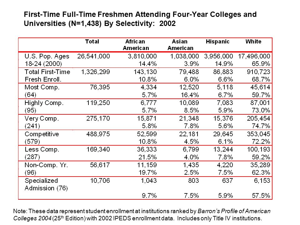 First-Time Full-Time Freshmen Attending Four-Year Colleges and Universities (N=1,438) By Selectivity: 2002 Note: These data represent student enrollment at institutions ranked by Barron's Profile of American Colleges 2004 (25 th Edition) with 2002 IPEDS enrollment data.