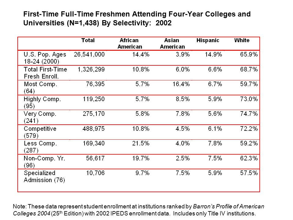 African American and Hispanic Students are Underrepresented in Top 158 Colleges & Universities Note: Selectivity is from the Barron's Profiles of American Colleges, 2004 and enrollment data are from the IPEDS Fall 2002 enrollment survey.