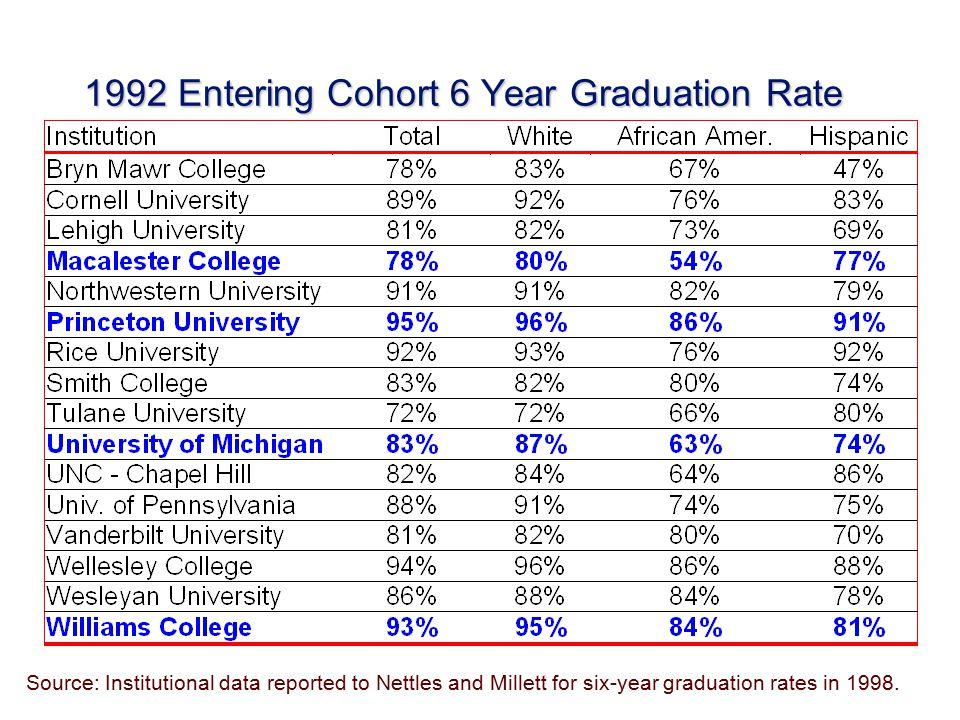 NCAA Six-Year Graduation Rates Source: http:/www.ncaa.org/grad_rates/2002