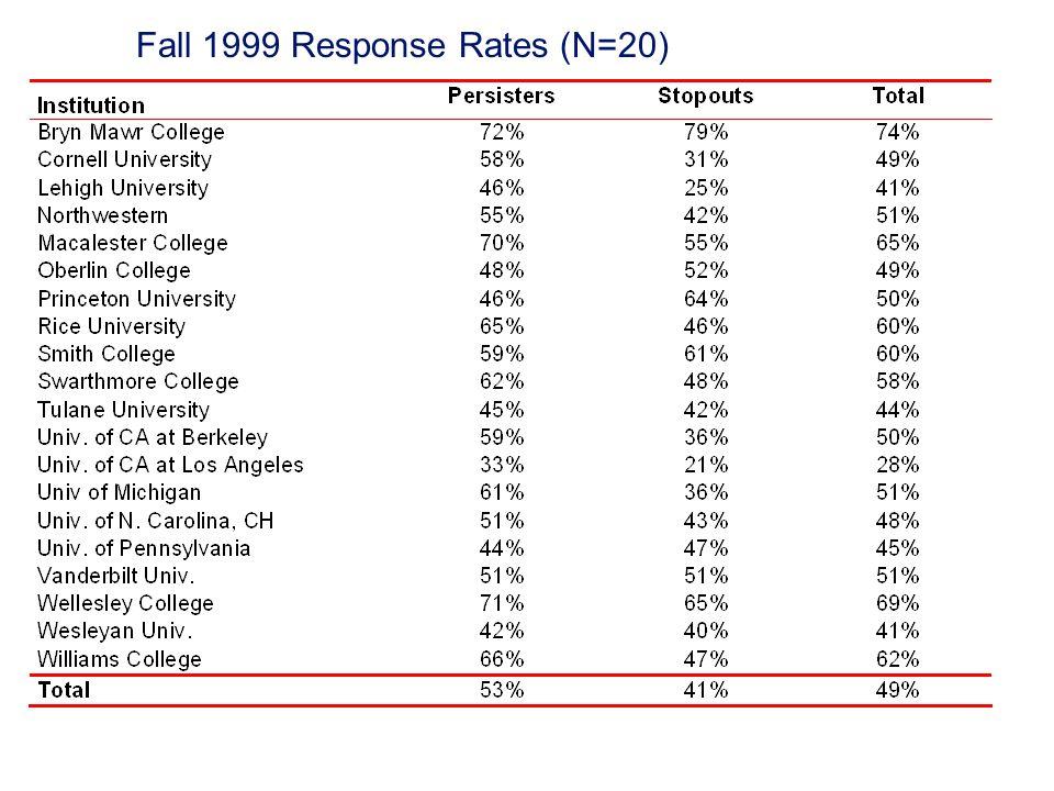Fall 1999 Response Rates (N=20)