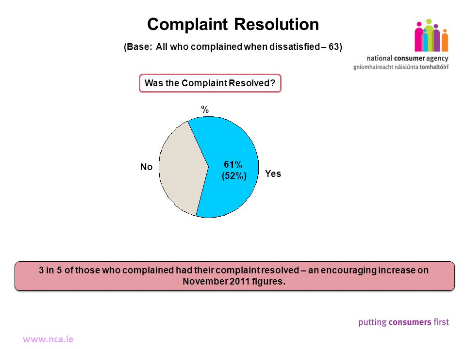 14 Making Complaints www.nca.ie Complaint Resolution 3 in 5 of those who complained had their complaint resolved – an encouraging increase on November 2011 figures.