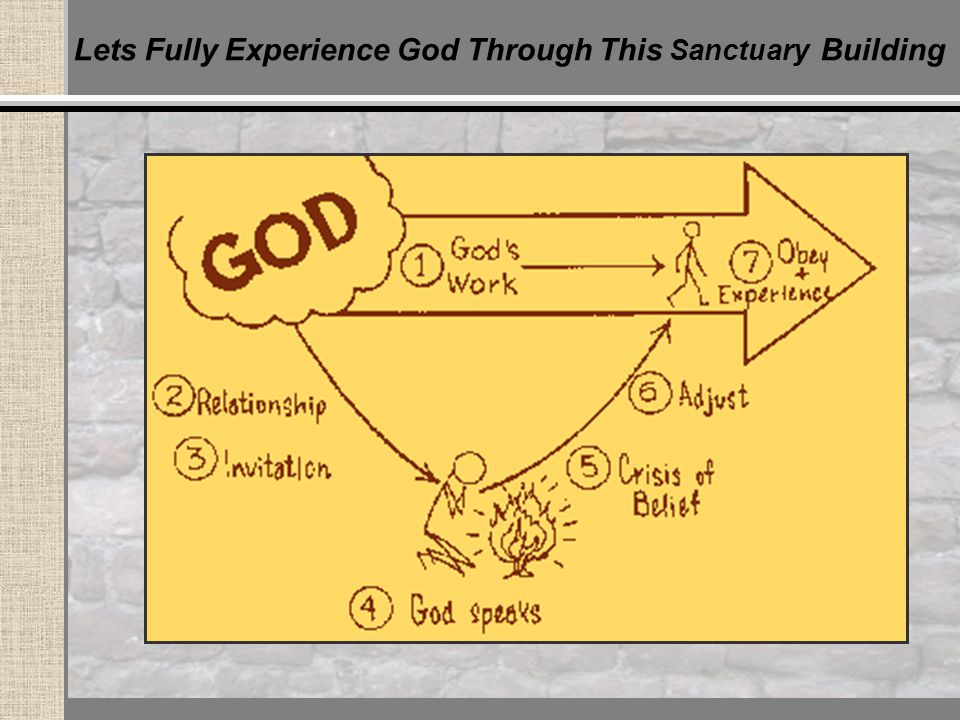 Lets Fully Experience God Through This Sanctuary Building