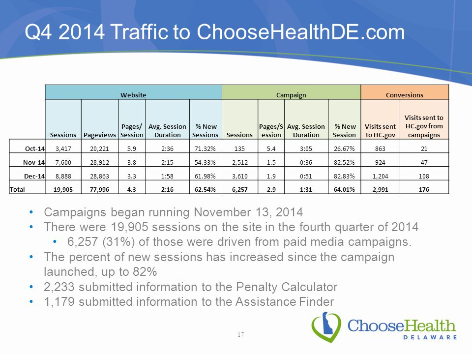 Q4 2014 Traffic to ChooseHealthDE.com WebsiteCampaignConversions SessionsPageviews Pages/ Session Avg.