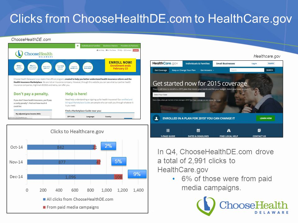 Clicks from ChooseHealthDE.com to HealthCare.gov ChooseHealthDE.com Healthcare.gov In Q4, ChooseHealthDE.com drove a total of 2,991 clicks to HealthCare.gov 6% of those were from paid media campaigns.
