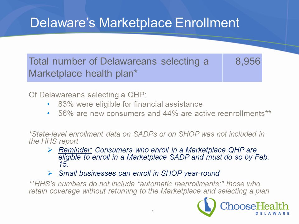 Delaware's Marketplace Enrollment Of Delawareans selecting a QHP: 83% were eligible for financial assistance 56% are new consumers and 44% are active reenrollments** *State-level enrollment data on SADPs or on SHOP was not included in the HHS report  Reminder: Consumers who enroll in a Marketplace QHP are eligible to enroll in a Marketplace SADP and must do so by Feb.