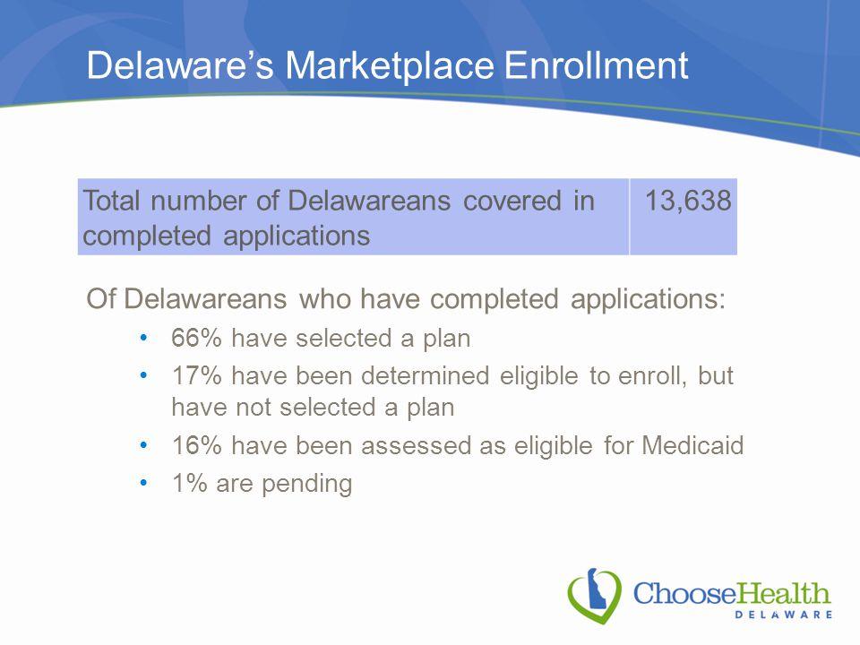 Delaware's Marketplace Enrollment Total number of Delawareans covered in completed applications 13,638 Of Delawareans who have completed applications:
