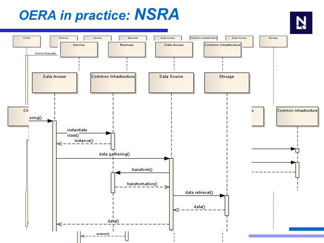 OERA in practice: NSRA Runtime Behaviour