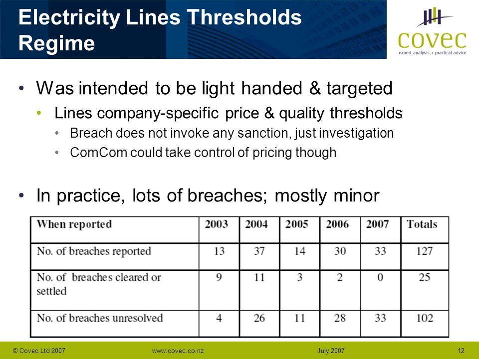 www.covec.co.nz12© Covec Ltd 2007July 2007 Electricity Lines Thresholds Regime Was intended to be light handed & targeted Lines company-specific price & quality thresholds Breach does not invoke any sanction, just investigation ComCom could take control of pricing though In practice, lots of breaches; mostly minor