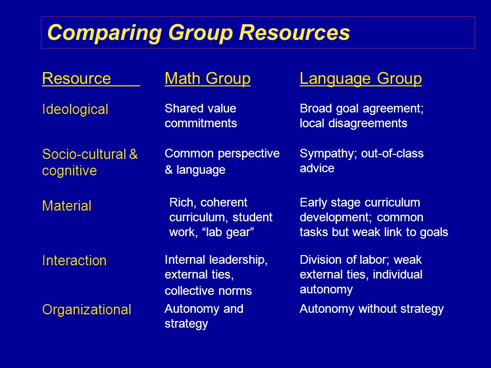 Comparing Group Resources ResourceLanguage GroupMath Group Ideological Socio-cultural & cognitive Material Organizational Interaction Broad goal agreement; local disagreements Sympathy; out-of-class advice Early stage curriculum development; common tasks but weak link to goals Autonomy without strategy Division of labor; weak external ties, individual autonomy Shared value commitments Common perspective & language Rich, coherent curriculum, student work, lab gear Autonomy and strategy Internal leadership, external ties, collective norms