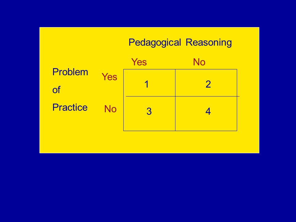 Pedagogical Reasoning Problem of Practice Yes No 1 3 2 4