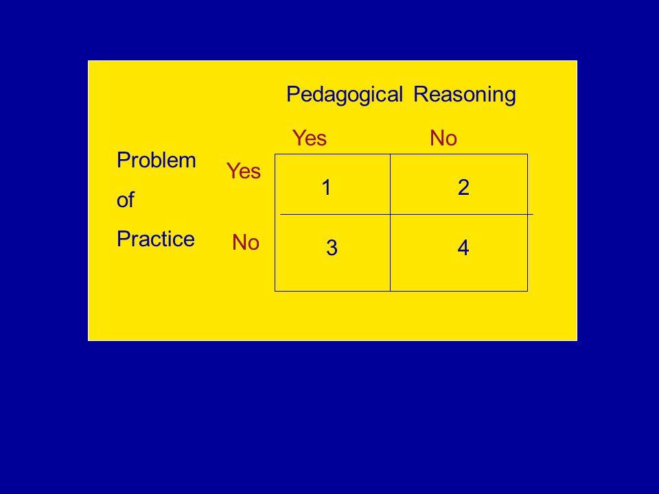 Pedagogical Reasoning Problem of Practice Yes No 1 3 2 4