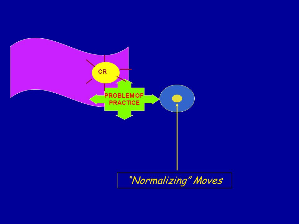 Normalizing Moves PROBLEM OF PRACTICE CR
