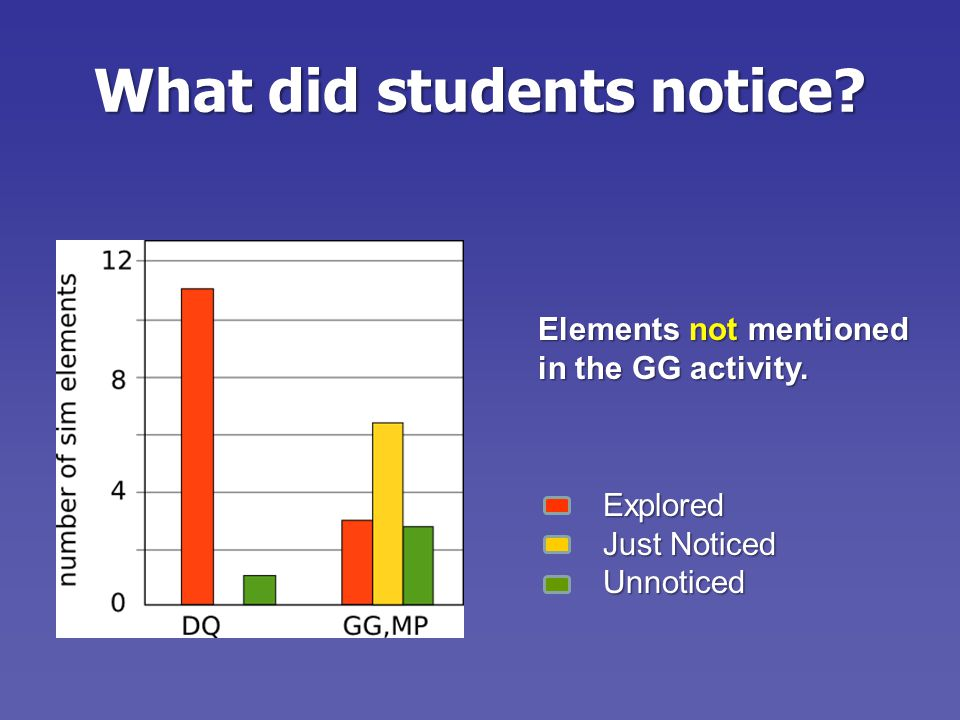 What did students notice.