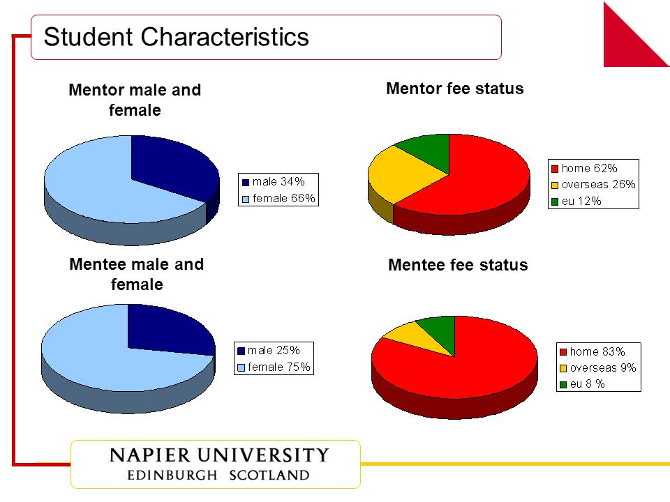 Student Characteristics Mentor male and female Mentee male and female Mentor fee status Mentee fee status