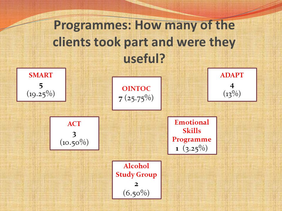 SMART 5 (19.25%) Alcohol Study Group 2 (6.50%) ACT 3 (10.50%) Emotional Skills Programme 1 (3.25%) ADAPT 4 (13%) OINTOC 7 (25.75%) Programmes: How many of the clients took part and were they useful
