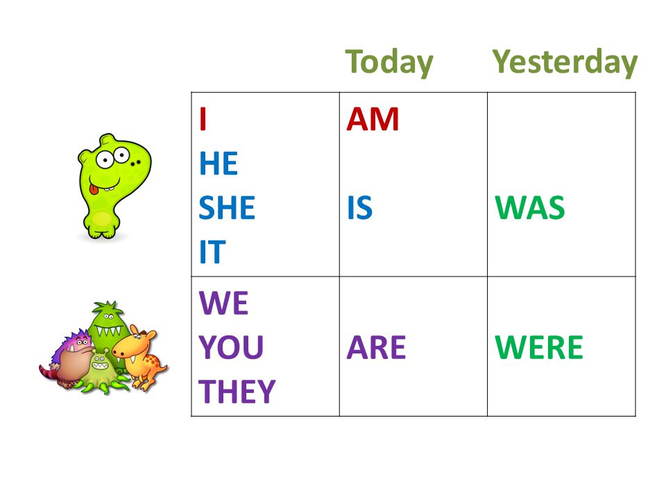 I HE SHE IT AM ISWAS WE YOU THEY AREWERE TodayYesterday