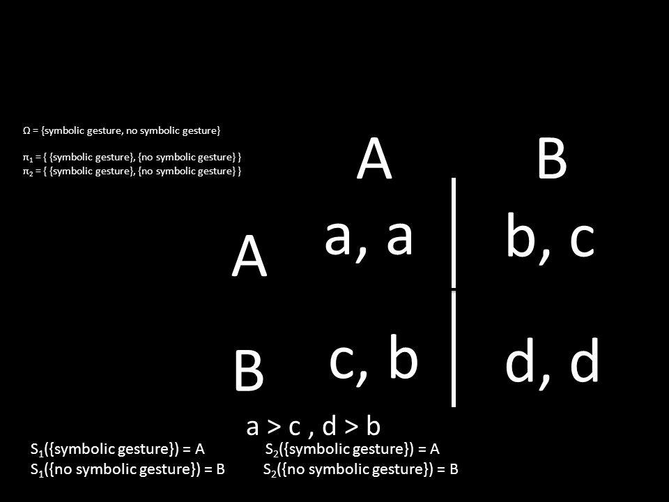 Ω = {symbolic gesture, no symbolic gesture} π 1 = { {symbolic gesture}, {no symbolic gesture} } π 2 = { {symbolic gesture}, {no symbolic gesture} } a, a b, c c, b d, d A B AB a > c, d > b S 1 ({symbolic gesture}) = A S 2 ({symbolic gesture}) = A S 1 ({no symbolic gesture}) = B S 2 ({no symbolic gesture}) = B