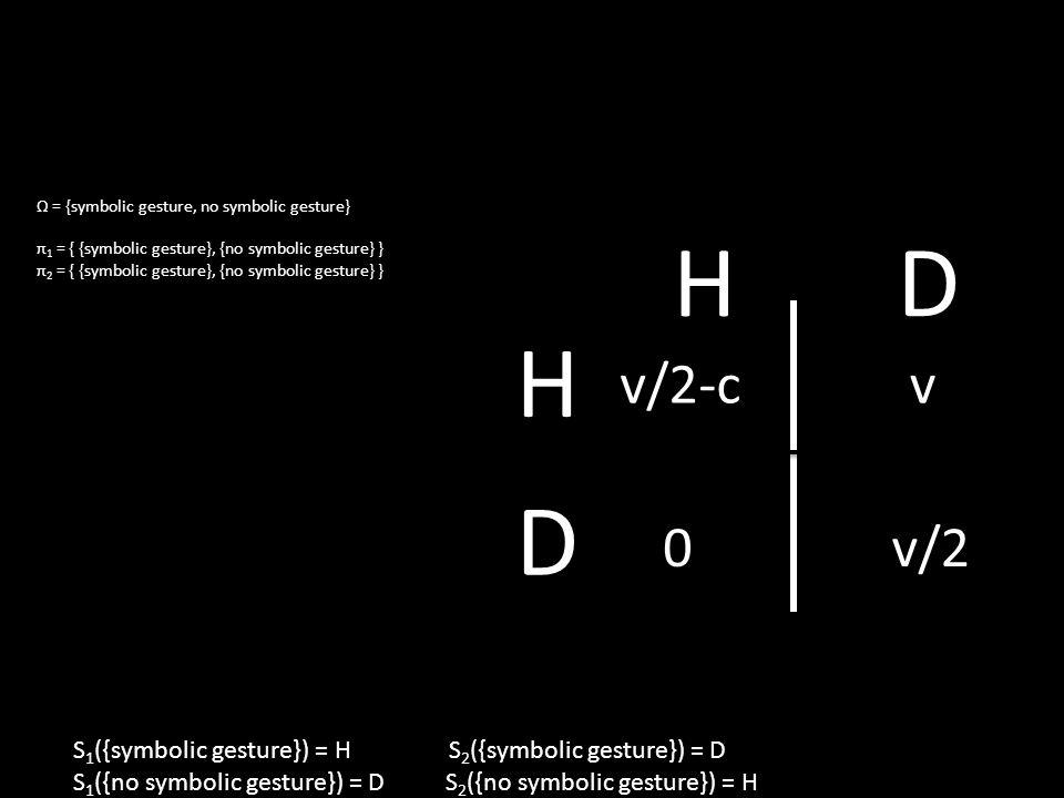 Ω = {symbolic gesture, no symbolic gesture} π 1 = { {symbolic gesture}, {no symbolic gesture} } π 2 = { {symbolic gesture}, {no symbolic gesture} } v/2-cv 0v/2 H D HD S 1 ({symbolic gesture}) = H S 2 ({symbolic gesture}) = D S 1 ({no symbolic gesture}) = D S 2 ({no symbolic gesture}) = H