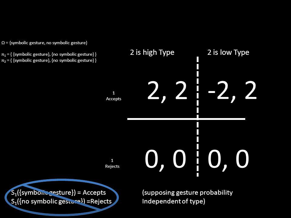 Ω = {symbolic gesture, no symbolic gesture} π 1 = { {symbolic gesture}, {no symbolic gesture} } π 2 = { {symbolic gesture}, {no symbolic gesture} } S 1 ({symbolic gesture}) = Accepts S 1 ({no symbolic gesture}) =Rejects 2, 2 -2, 2 0, 0 1 Accepts 1 Rejects 2 is low Type2 is high Type (supposing gesture probability Independent of type)
