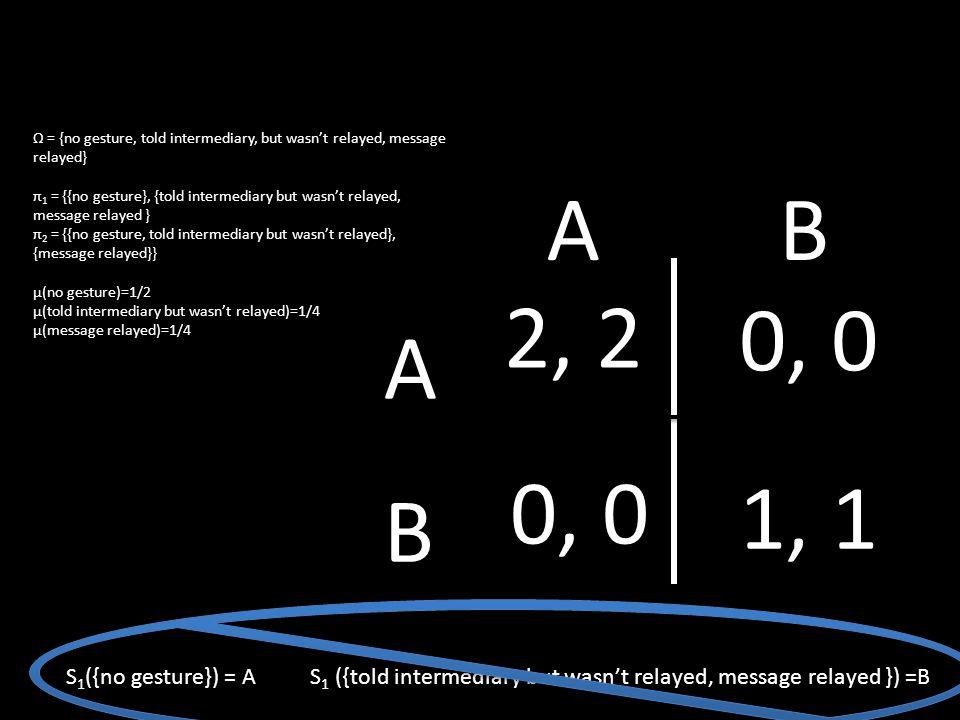 Ω = {no gesture, told intermediary, but wasn't relayed, message relayed} π 1 = {{no gesture}, {told intermediary but wasn't relayed, message relayed } π 2 = {{no gesture, told intermediary but wasn't relayed}, {message relayed}} μ(no gesture)=1/2 μ(told intermediary but wasn't relayed)=1/4 μ(message relayed)=1/4 S 1 ({no gesture}) = A S 1 ({told intermediary but wasn't relayed, message relayed }) =B 2, 2 0, 0 1, 1 A B AB