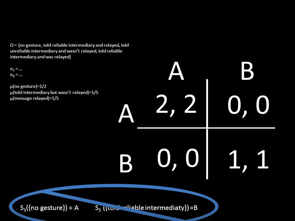 Ω = {no gesture, told reliable intermediary and relayed, told unreliable intermediary and wasn't relayed, told reliable intermediary and was relayed} π 1 = … π 2 = … μ(no gesture)=1/2 μ(told intermediary but wasn't relayed)=1/5 μ(message relayed)=1/5 S 1 ({no gesture}) = A S 1 ({told reliable intermediaty}) =B 2, 2 0, 0 1, 1 A B AB