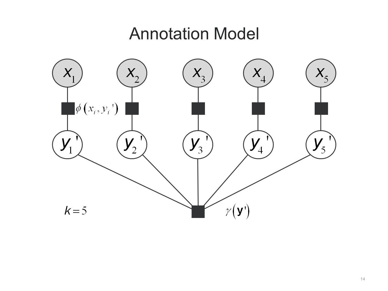 14 Annotation Model