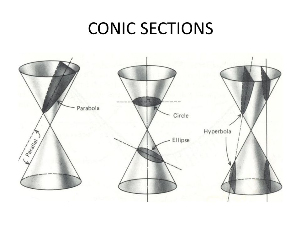 ECCENTRICITIES OF CONIC SECTIONS FOR BOUND ORBITS – FOR A CIRCLE: e = 0 – FOR A NONCIRCULAR ELLIPSE: 0<e<1 FOR UNBOUND ORBITS – FOR A PARABOLA: e=1 (v = ESCAPE VELOCITY) – FOR A HYPERBOLA: e>1 (v > ESCAPE VELOCITY)