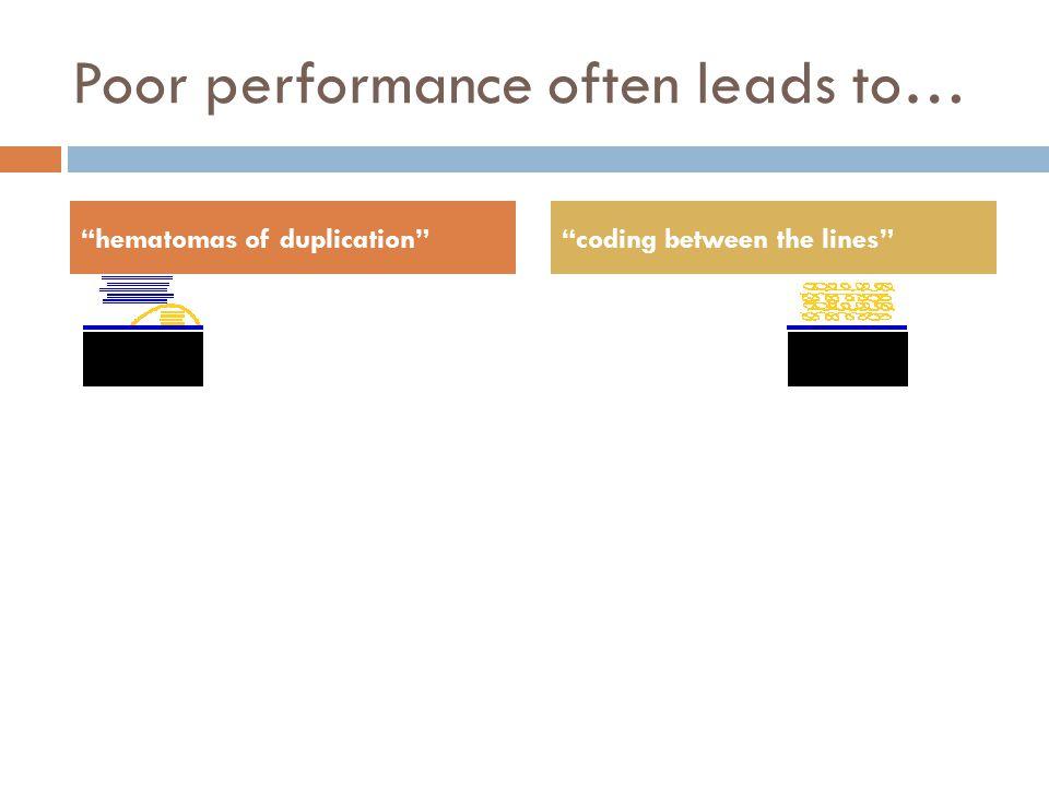 Poor performance often leads to… 23 hematomas of duplication coding between the lines