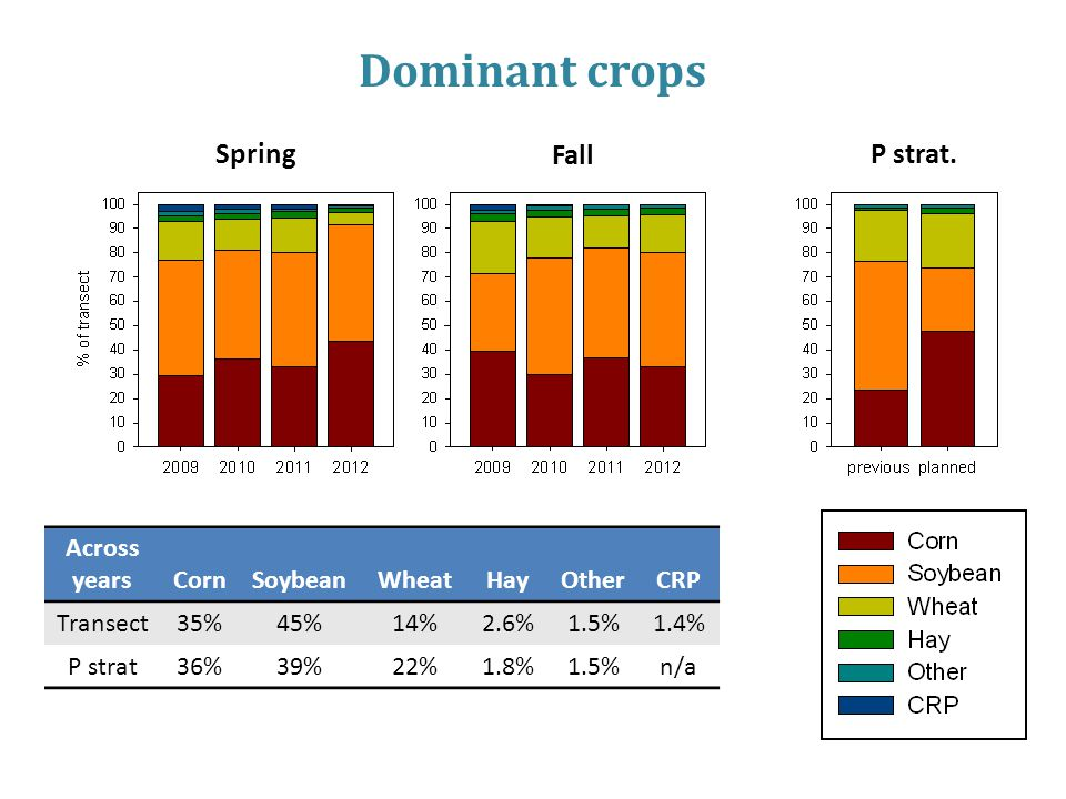 Dominant crops Across yearsCornSoybeanWheatHayOtherCRP Transect35%45%14%2.6%1.5%1.4% P strat36%39%22%1.8%1.5%n/a Spring Fall P strat.