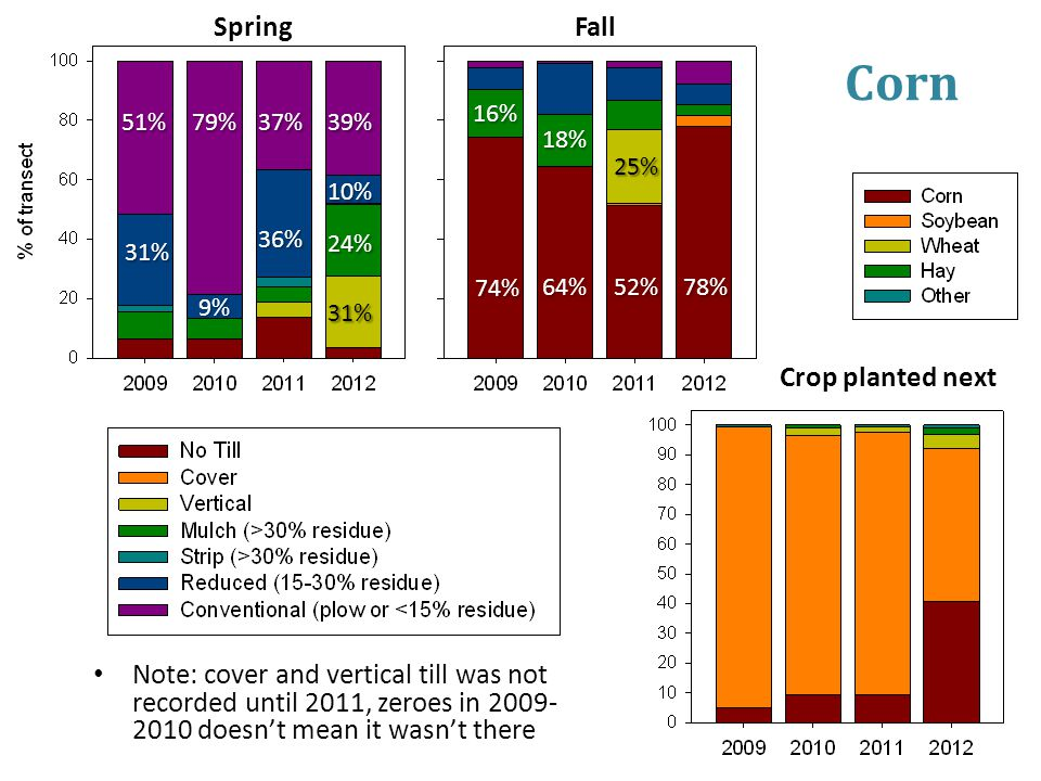 Corn Note: cover and vertical till was not recorded until 2011, zeroes in 2009- 2010 doesn't mean it wasn't there 51% 31% 79% 9% 37%39% 74% 64%52%78% 36% 10% 24% 31% Spring Fall 25% 18% 16% Crop planted next
