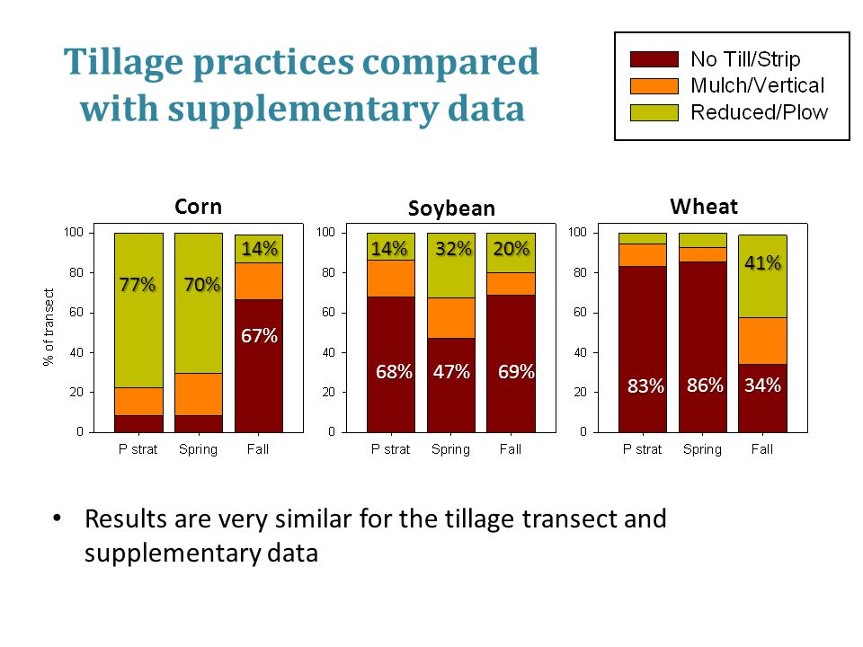 Tillage practices compared with supplementary data Results are very similar for the tillage transect and supplementary data Corn Soybean Wheat 67% 77%70% 14%14%32%20% 68%47%69% 83% 86%34% 41%