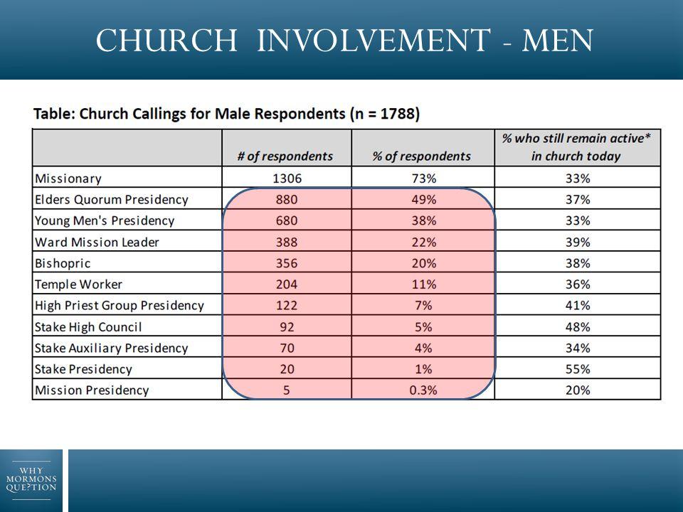 CHURCH INVOLVEMENT - WOMEN