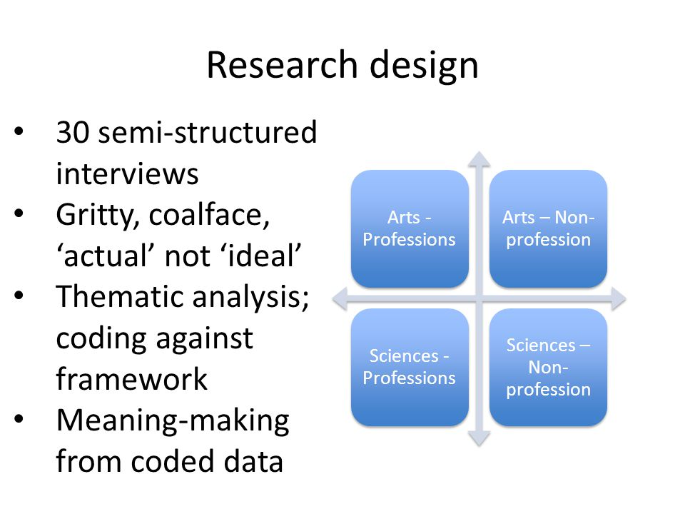 Research design Arts - Professions Arts – Non- profession Sciences - Professions Sciences – Non- profession 30 semi-structured interviews Gritty, coalface, 'actual' not 'ideal' Thematic analysis; coding against framework Meaning-making from coded data
