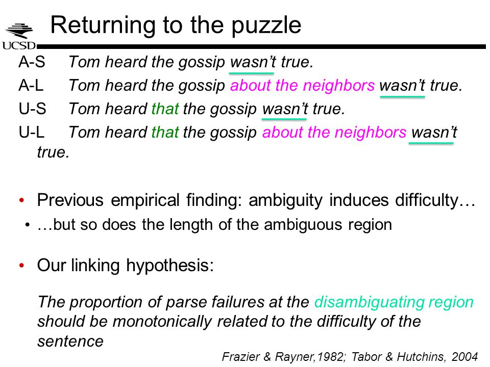 Model Results Ambiguity matters… But the length of the ambiguous region also matters!