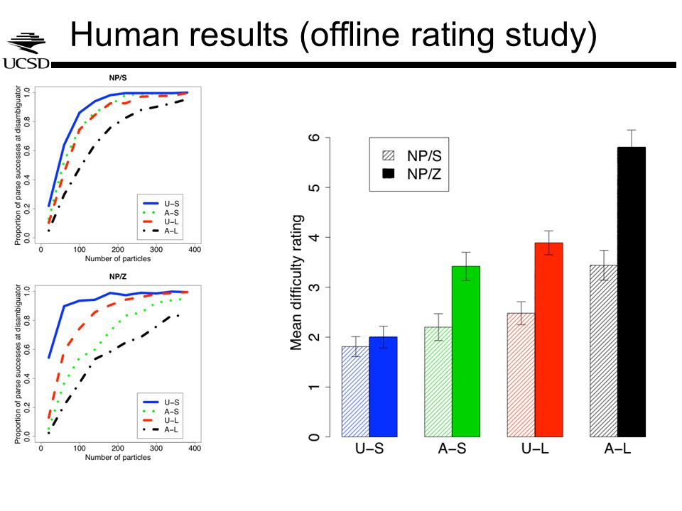Human results (offline rating study)