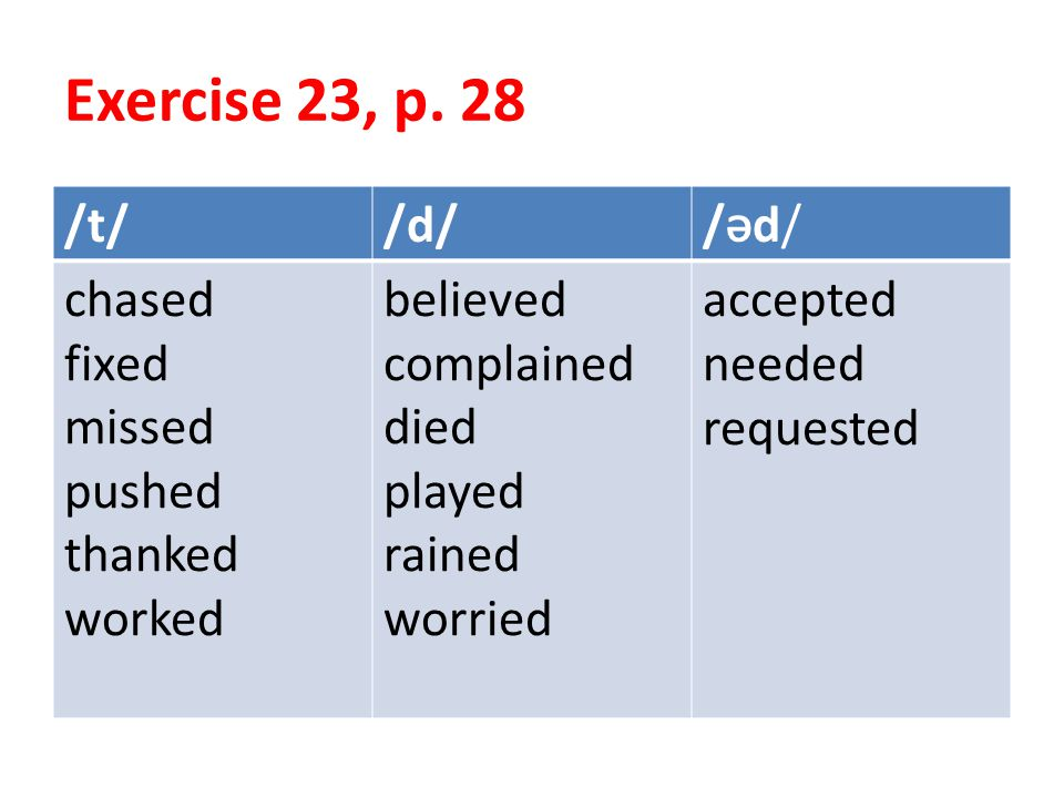 Exercise 23, p. 28 /Əd//Əd//d//t/ accepted needed requested believed complained died played rained worried chased fixed missed pushed thanked worked