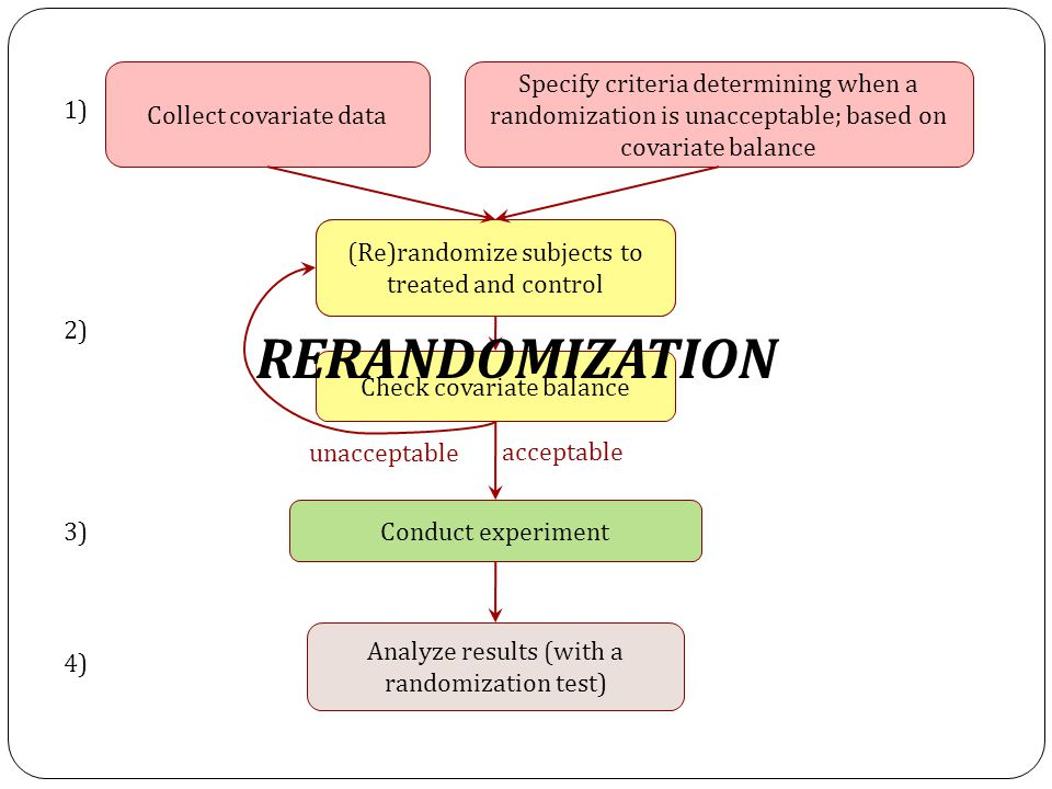 Randomize subjects to treated and control Collect covariate data Specify criteria determining when a randomization is unacceptable; based on covariate balance (Re)randomize subjects to treated and control Check covariate balance 1) 2) Conduct experiment unacceptable acceptable Analyze results (with a randomization test) 3) 4) RERANDOMIZATION